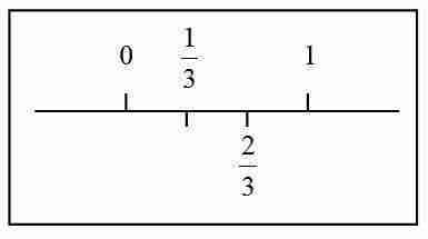 Fracción dos tercios representada en la recta