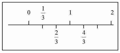 Fracción cuatro tercios representada en la recta.