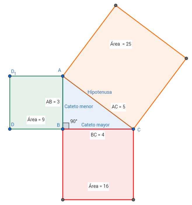 Teorema de Pitágoras - Demostración geométrica