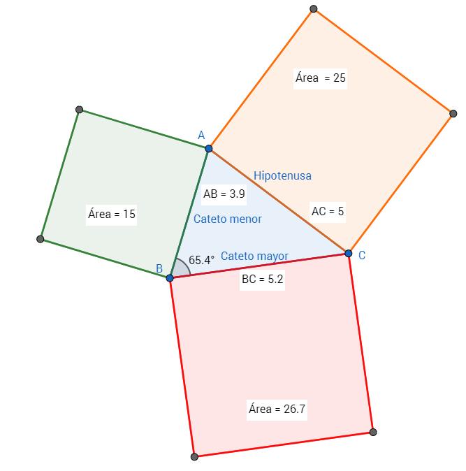 'Teorema de Pitágoras - triángulo acutángulo