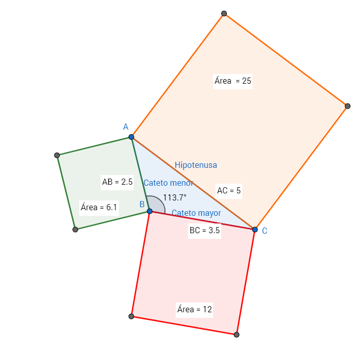 Teorema de Pitágoras - triángulo obtusángulo